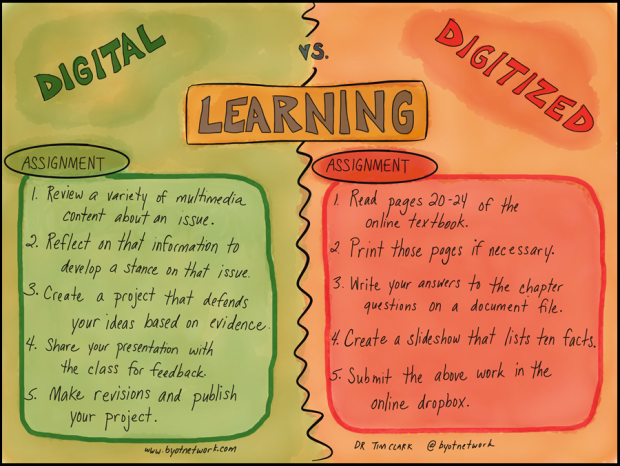 Digital .v. Digitized Learning Design